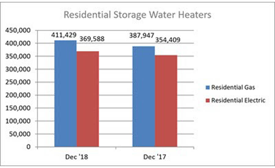 AHRI: Water heater shipments up in December