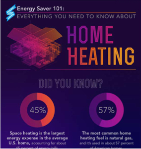 The Department Of Energy S New Saver 101 Infographic Lays Out Everything You Need To Know About Home Heating From How Systems Work Types