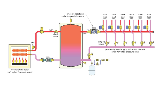 Zoned Hydronic Distribution System 2014 12 09 Plumbing