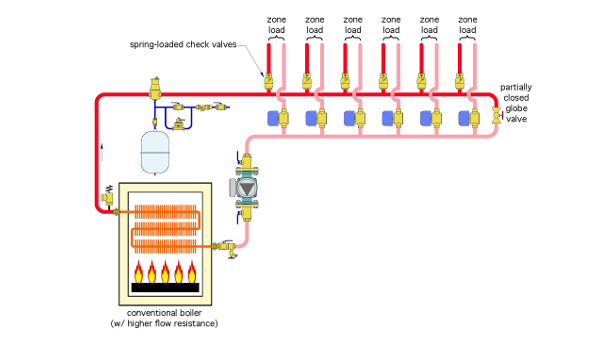 zoned hydronic distribution system