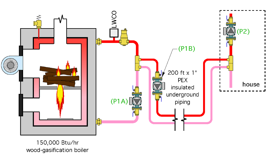Wood-gasification boiler with existing piping