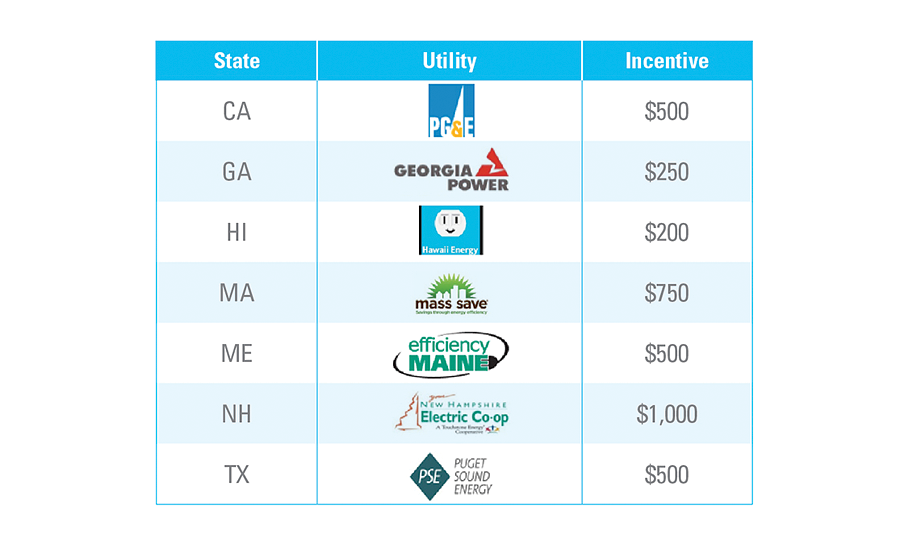 Heat Pump Water Heaters Utility Incentives