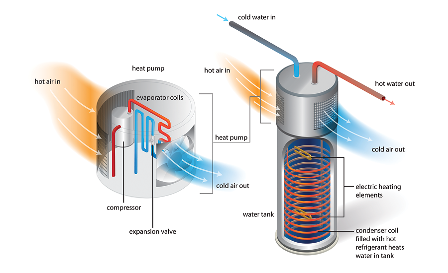 Heat pump water heaters -- how they work