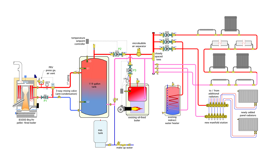 Retrofitting With A Pellet Boiler 20160202 Plumbing And Mechanicalrhpmmag: Combination Hydronic Boiler Schematic At Gmaili.net